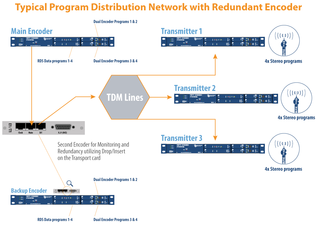 Typical Program Disctribution Network with Redundant Encoder