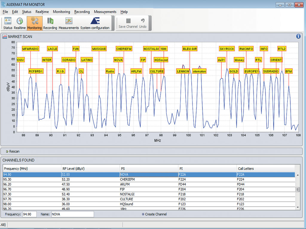 FM Band Analysis for monitoring  and station selection